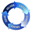 MidDel Consulting on Elioplus