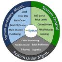 Systum Inc logo