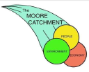 The Moore Catchment Council (Inc) Logo
